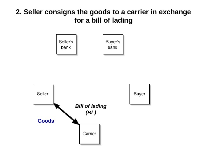 2. Seller consigns the goods to a carrier in exchange for a bill of