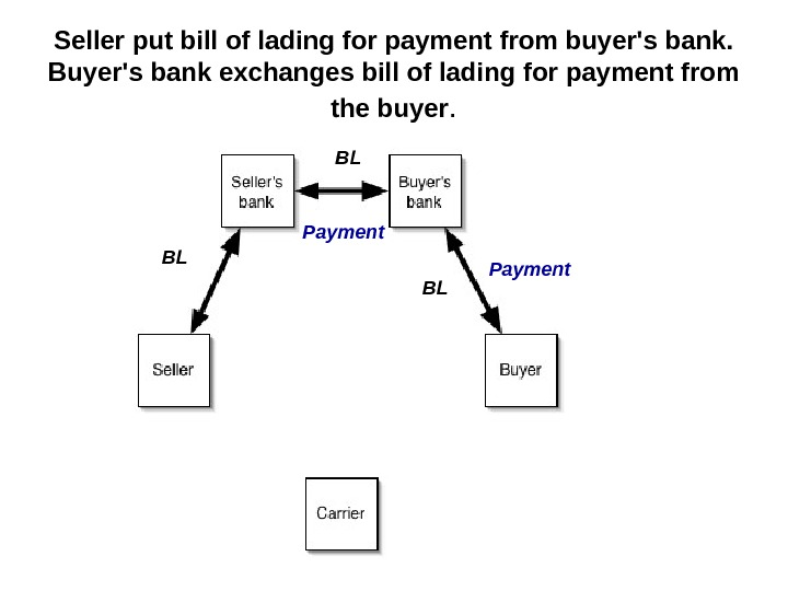 Seller put bill of lading for payment from buyer's bank.  Buyer's bank exchanges