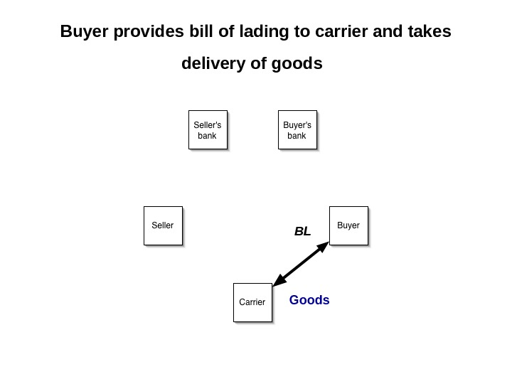 Buyer provides bill of lading to carrier and takes delivery of goods  Goods