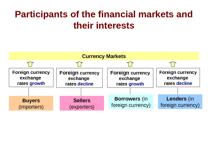 Participants of the financial markets and their interests Currency Markets Buyers (importers)Foreign currency exchange
