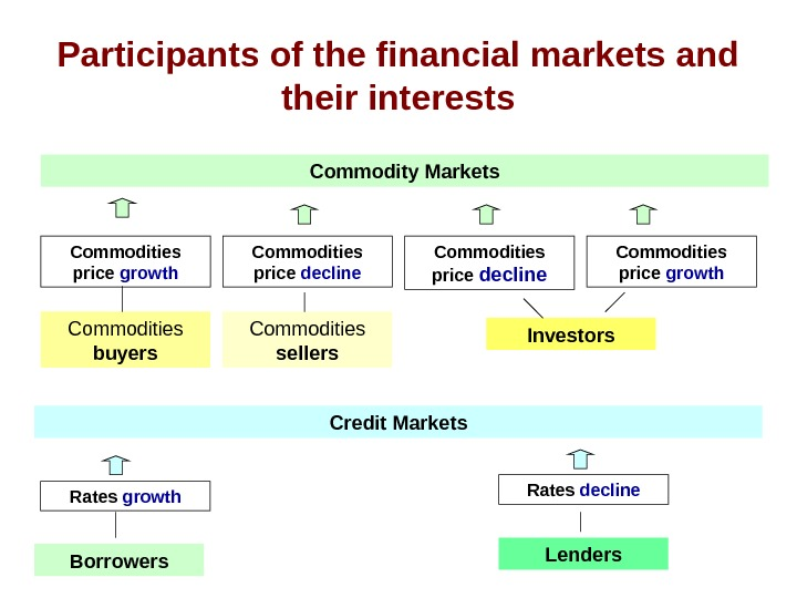 Participants of the financial markets and their interests Commodity Markets Commodities price growth Commodities