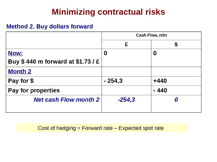 Minimizing contractual risks Method 2. Buy dollars forward Cash Flow, mln £ $ Now: