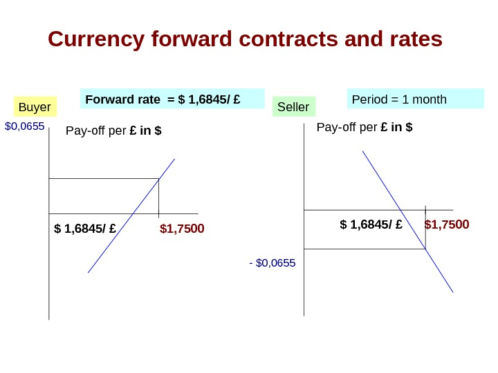 Currency forward contracts and rates $0, 0655 Pay-off per £ in $Buyer Seller. Forward