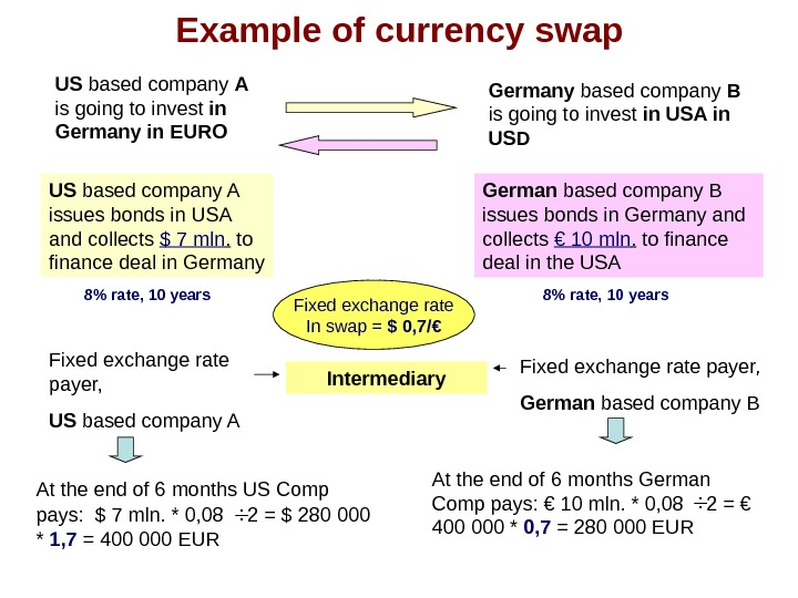 Example of currency swap US based company A  is going to invest in