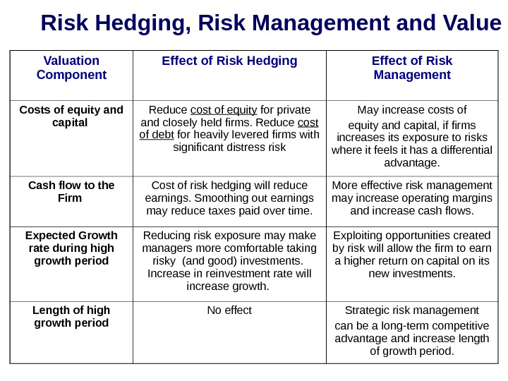 Risk Hedging, Risk Management and Value Valuation Component Effect of Risk Hedging Effect of