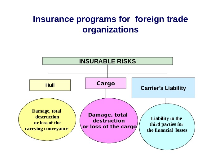 Insurance programs foreign trade organizations INSURABLE RISKS Hull Cargo Carrier's Liability D amage, total
