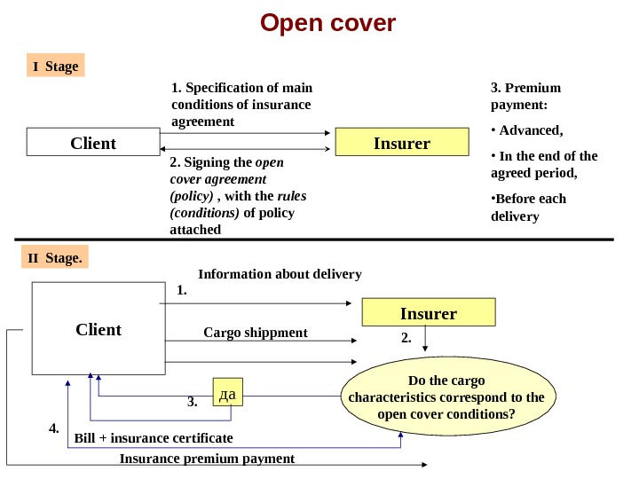 Open cover Client Insurer 1.  Specification of main conditions of insurance agreement 2.