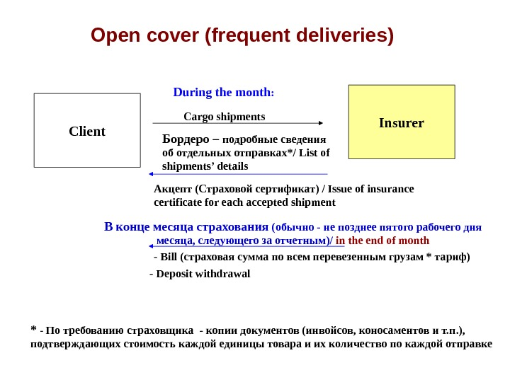 Open cover (frequent deliveries) Client Insurer. During the month :  Cargo shipments Акцепт
