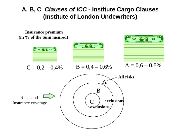 A, B, C  Clauses  of ICC - Institute Cargo C l auses