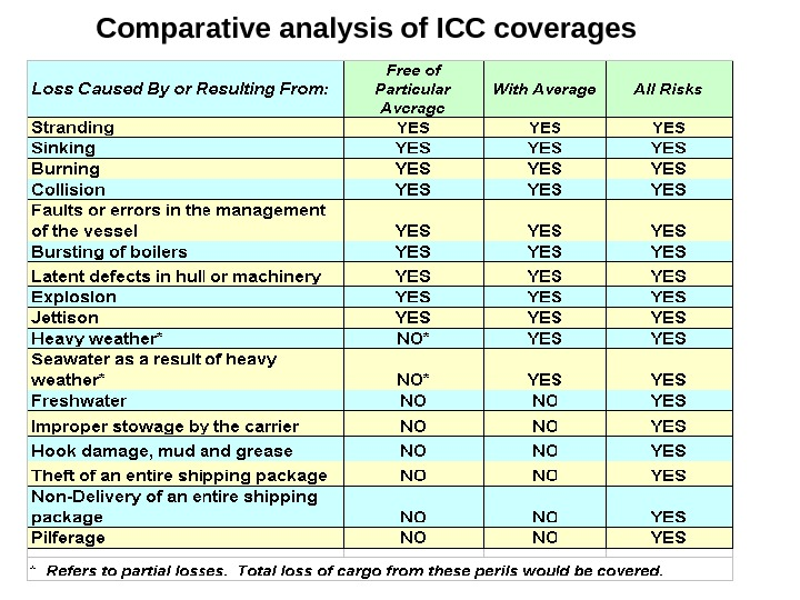 Comparative analysis of ICC coverages