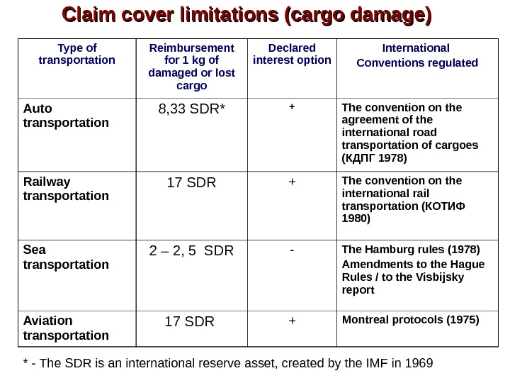 Claim cover limitations (cargo damage) Type of transportation Reimbursement for 1 kg of damaged