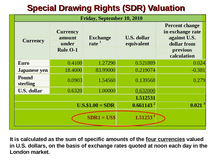Special Drawing Rights (SDR) Valuation. Friday, September 10, 2010  Currency amount under Rule