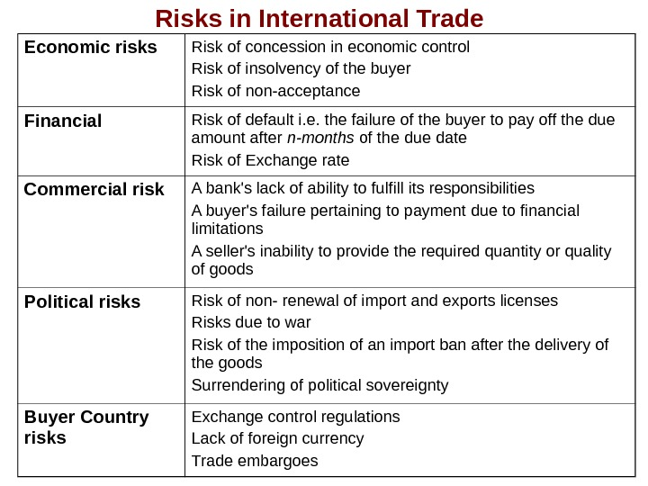 Risks in International Trade Economic risks Risk of concession in economic control Risk of