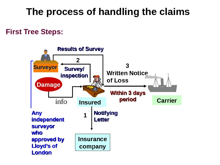The process of handling the claims Damage Insuredinfo Written Notice of Loss Carrier. Survey/