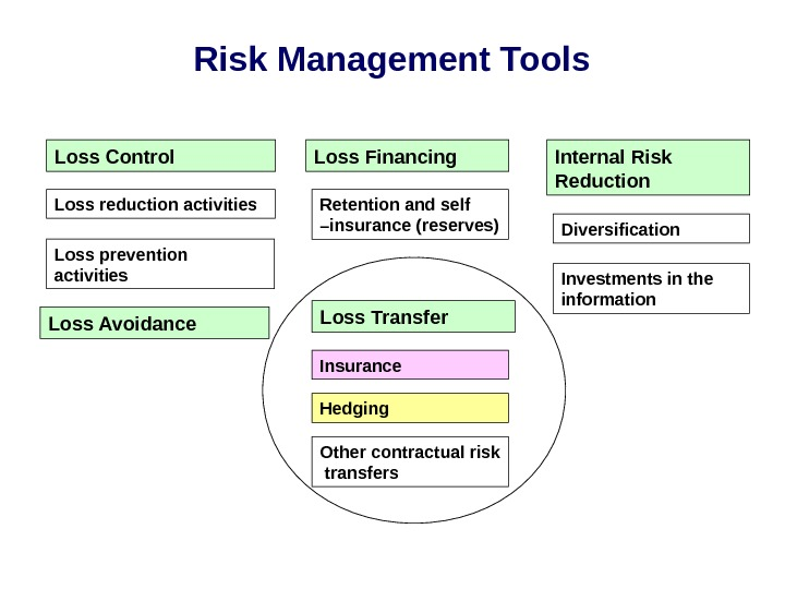 Risk Management Tools Loss Control Loss Financing Internal Risk Reduction Loss reduction activities Loss