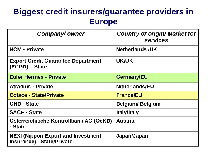 Biggest credit insurers/guarantee providers in Europe Company/ owner Country of origin/ Market for services