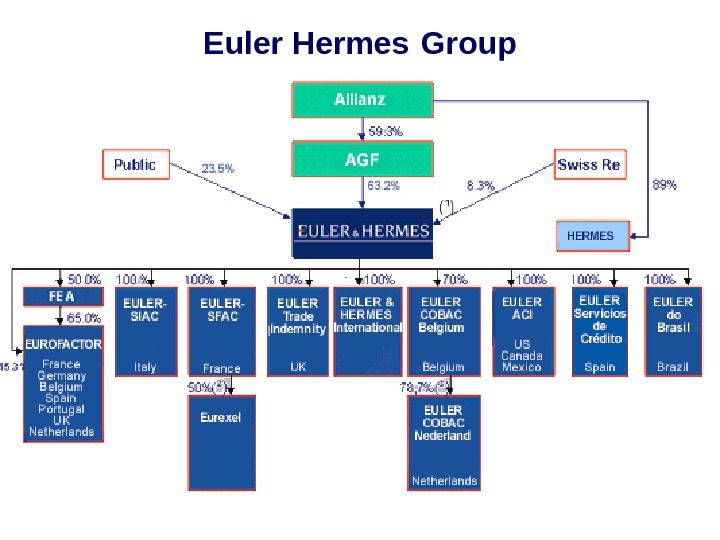 Euler Hermes  Group