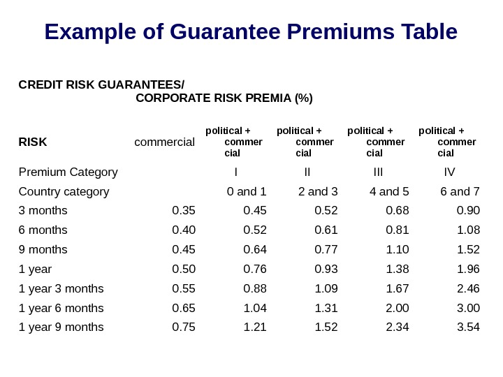 Example of Guarantee Premiums Table CREDIT RISK GUARANTEES /