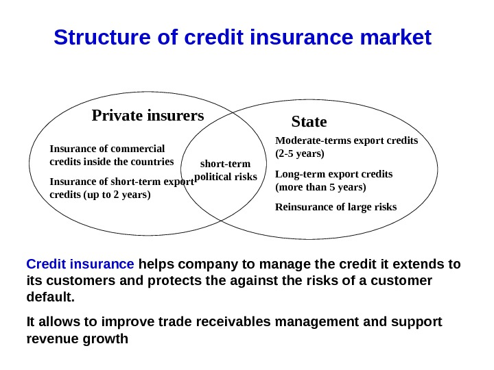 Structure of credit insurance market Private insurers State Insurance of commercial credits inside the