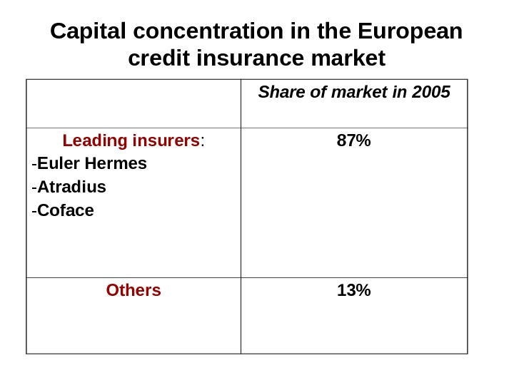 Capital concentration in the European credit insurance market Share of market in 2005 Leading