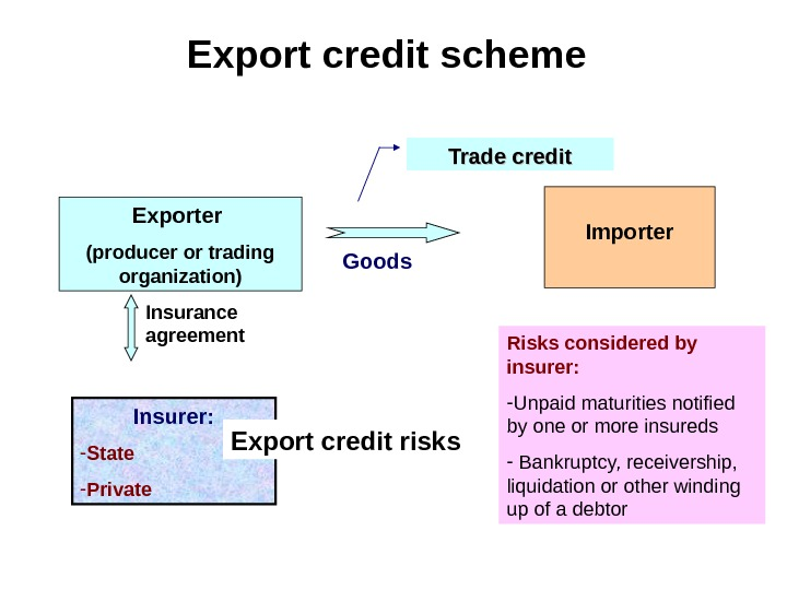 Export credit scheme Exporter (producer or trading organization) Insurer: - State - Private Importer.