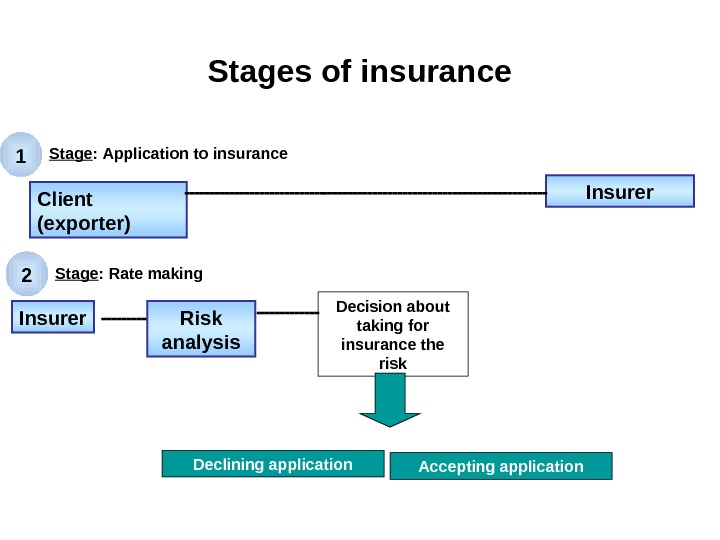 Stages of insurance Client (exporter) Insurer Risk analysis. Insurer Decision about taking for insurance