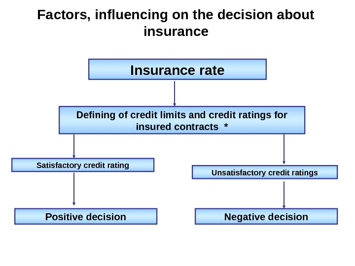 Factors, influencing on the decision about insurance Insurance rate Defining of credit limits and