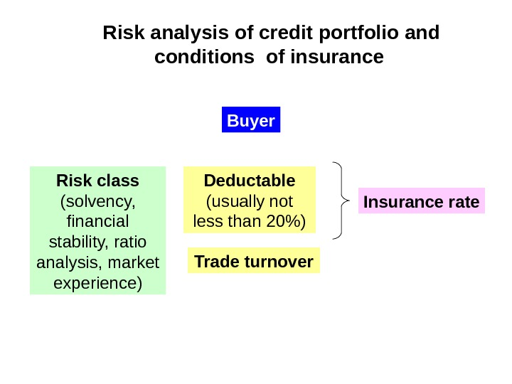 Risk analysis of credit portfolio and conditions of insurance  Buyer Risk class