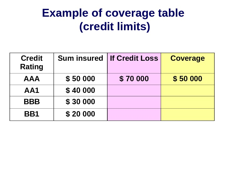 Example of coverage table (credit limits) Credit Rating Sum insured If Credit Loss Coverage