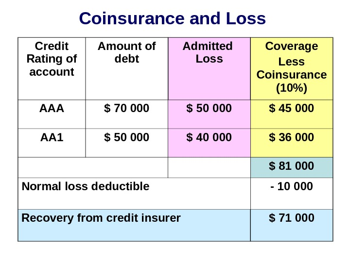 Coinsurance and Loss Credit Rating of account Amount of debt Admitted  Loss Coverage