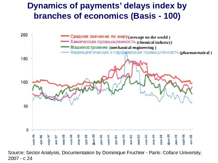 Dynamics of payments' delays index by branches of economics (Basis - 100) ( chemical