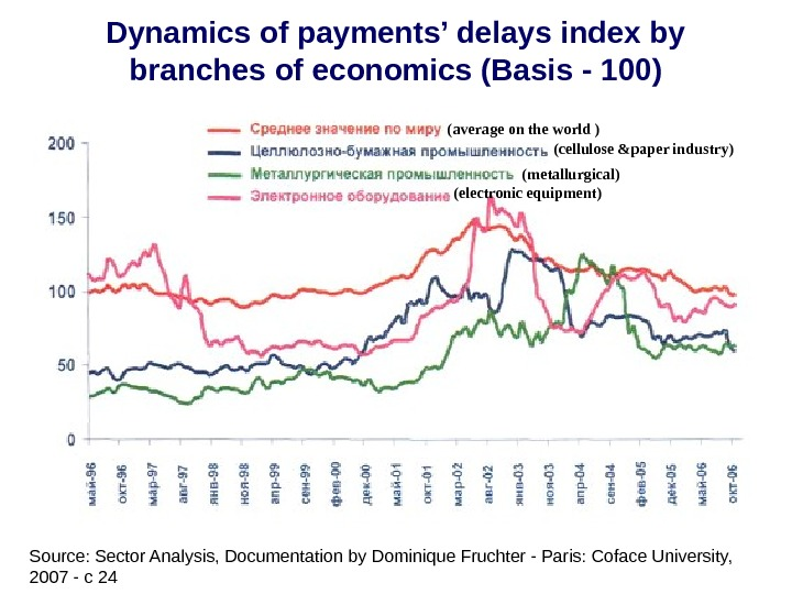 Dynamics of payments' delays index by branches of economics (Basis - 100) (average on