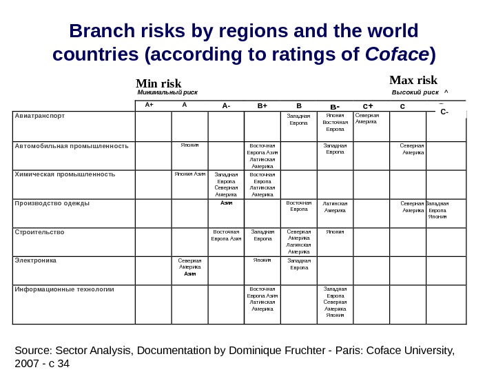 Branch risks by regions and the world countries (according to ratings of Coface )