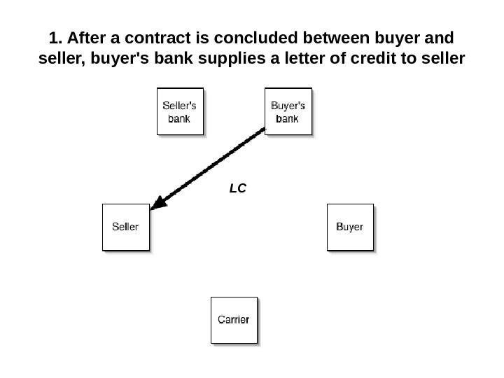 1. After a contract is concluded between buyer and seller, buyer's bank supplies a