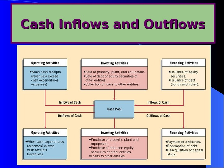 19 Cash Inflows and Outflows