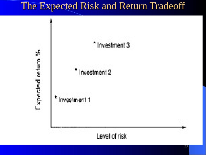The Expected Risk and Return Tradeoff 23