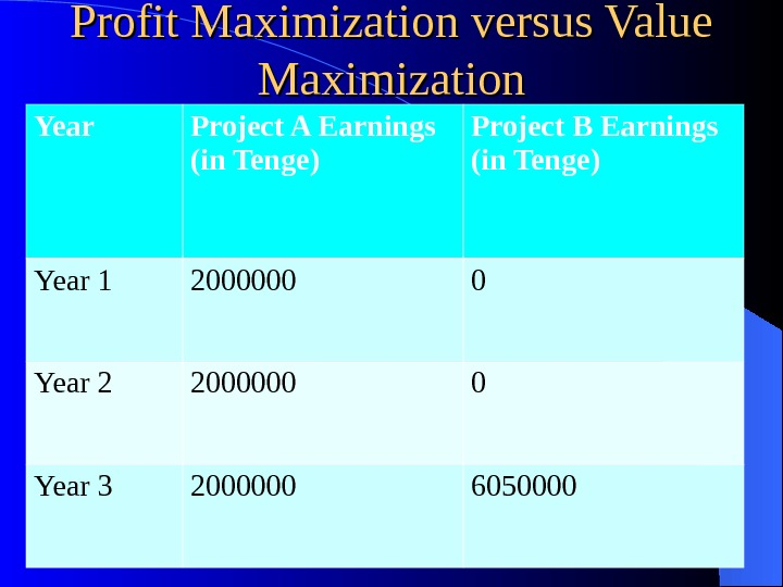 Profit Maximization versus Value Maximization 4 Year Project A Earnings (in Tenge) Project B Earnings (in