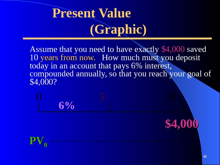 Present Value  (Graphic) Assume that you need to have exactly $4, 000  saved 10