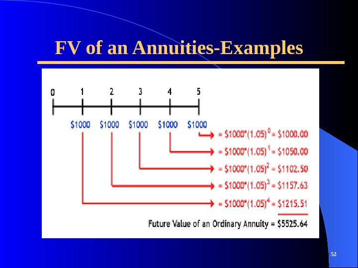 FV of an Annuities-Examples 52