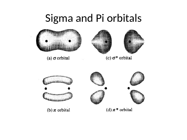 Sigma and Pi orbitals
