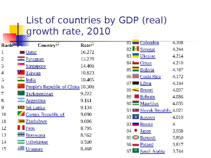List of countries by GDP (real) growth rate, 2010