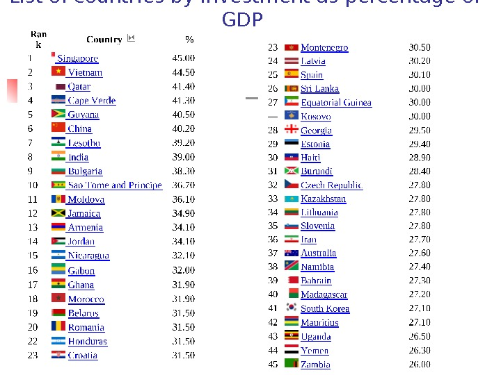 List of countries by investment as percentage of GDP