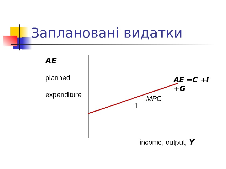 Заплановані видатки income, output,  Y AE planned expenditure AE = C + I + G