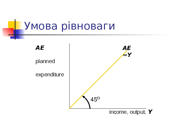 Умова рівноваги income, output,  Y AE planned expenditure AE  = Y  45 º