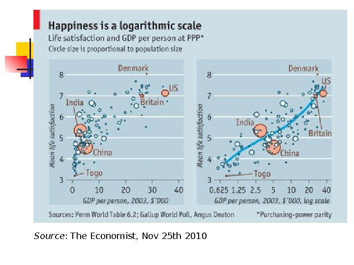 Source : The Economist, Nov 25 th 2010