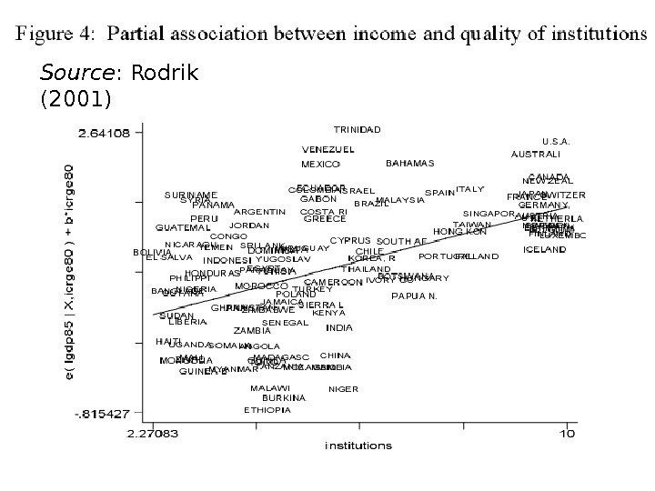Source : Rodrik (2001)