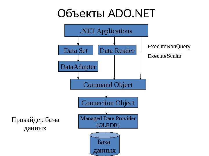 Объекты ADO. NET Data Set. NET Applications Data Reader Command Object Connection Object Managed Data Provider
