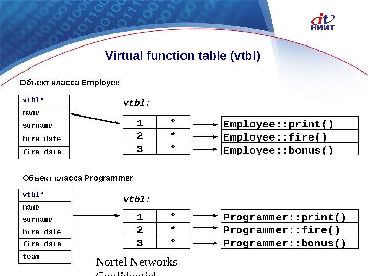 Nortel Networks Confidential Virtual function table (vtbl) vtbl* name surname hire_date fire_date 1* 2* 3* Programmer: