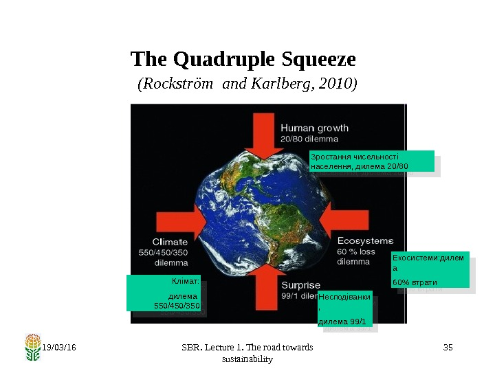 19/03/16 SBR. Lecture 1. The road towards sustainability 35 The Quadruple Squeeze  (Rockström and Karlberg,