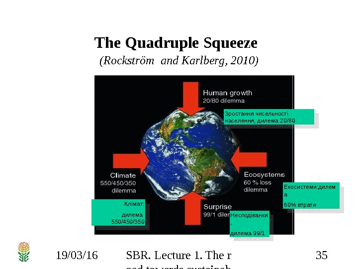 19/03/16 SBR. Lecture 1. The r oad towards sustainab ility 35 The Quadruple Squeeze  (Rockström